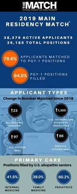 Today the National Resident Matching Program (NRMP) celebrates Match Day with thousands of physician applicants and programs participating in the 2019 Main Residency Match®. Medical school students and graduates from the U.S. and around the world have learned in which U.S. residency programs they will train. A record-high 38,376 applicants submitted program choices for 35,185 positions, the most ever offered in the Match.