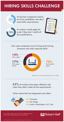 In a new Robert Half survey, HR managers said 42% of resumes they receive are from candidates who don't meet skills requirements. 78% of workers would apply for a job when they don't match all the qualifications. Luckily for applicants, 84% of companies are open to hiring and training someone who lacks required skills. See additional survey results in this infographic: https://www.roberthalf.com/blog/evaluating-job-candidates/hiring-skills-challenge.