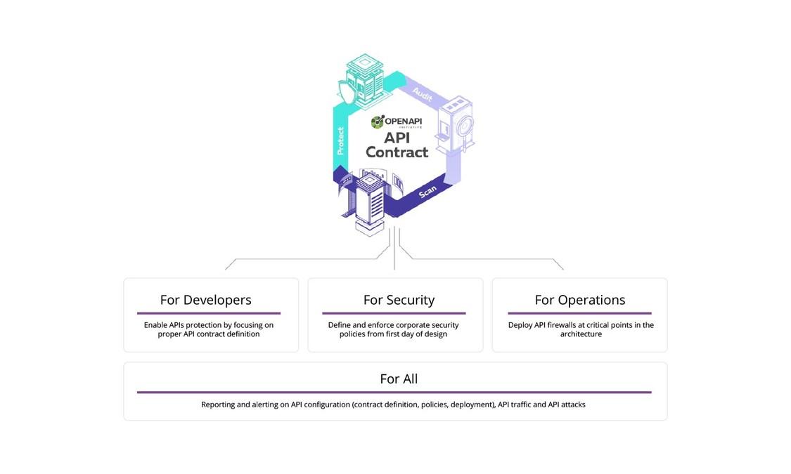42Crunch Announces Launch of First API Security Platform