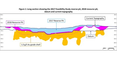 Figure 1: Long section showing the 2017 Feasibility Study reserve pit, 2018 resource pit, datum and current topography (CNW Group/Equinox Gold Corp.)