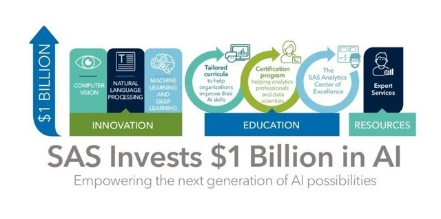SAS announces a $1 Billion investment in AI to drive the future of analytics through software innovation, education, expert services and more.