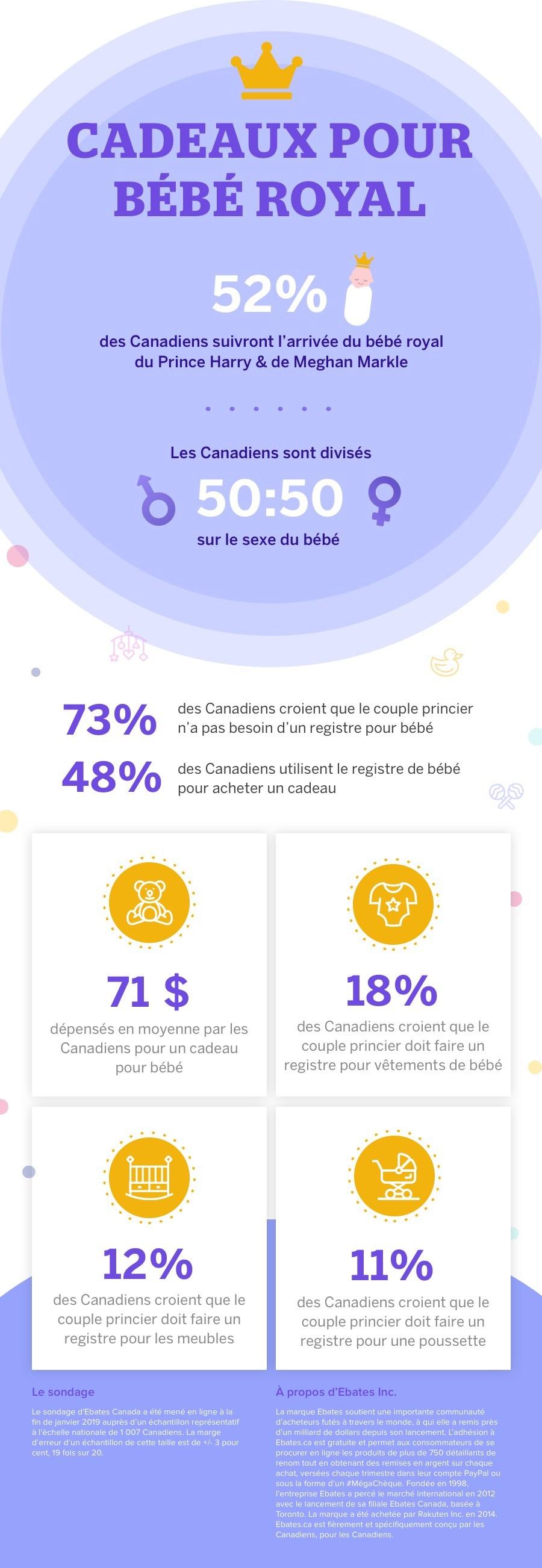 Ebates.ca (Groupe CNW/Ebates Canada)