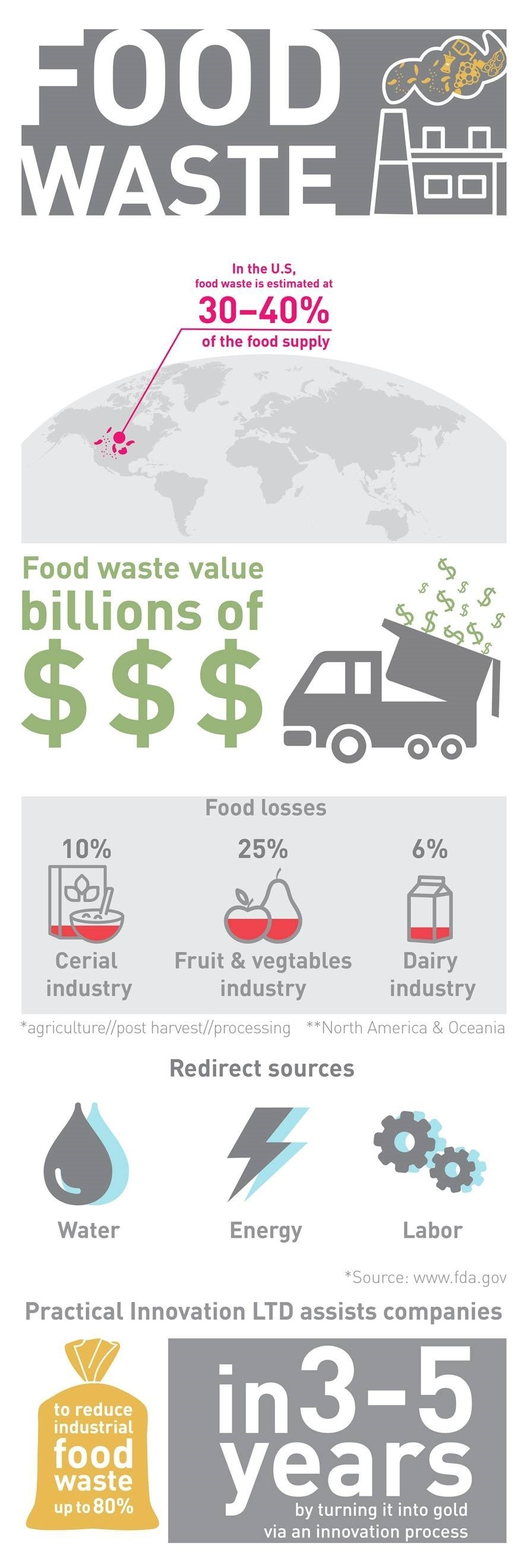 Liat_Practical_Inovation_Foodwaste_infographic