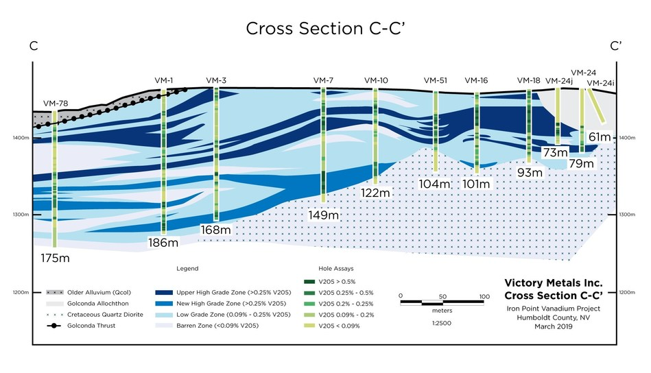 Figure 2.  Cross section C-C' showing distribution of vanadium mineralization in relation to the current geologic interpretation. (CNW Group/Victory Metals Inc)