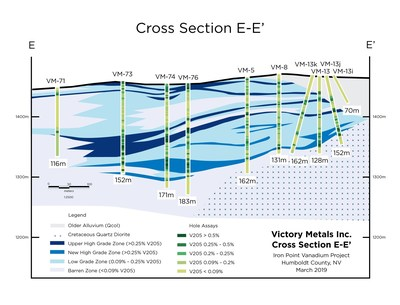 Figure 4.  Cross section E-E' showing distribution of vanadium mineralization in relation to the current geologic interpretation. (CNW Group/Victory Metals Inc)