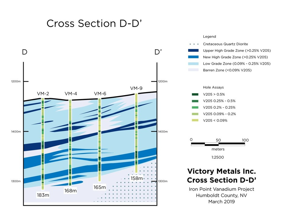 Figure 3. Cross section D-D' showing distribution of vanadium mineralization in relation to the current geologic interpretation. (CNW Group/Victory Metals Inc)