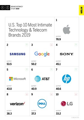 U.S. Top 10 Most Intimate Technology & Telecom Brands 2019