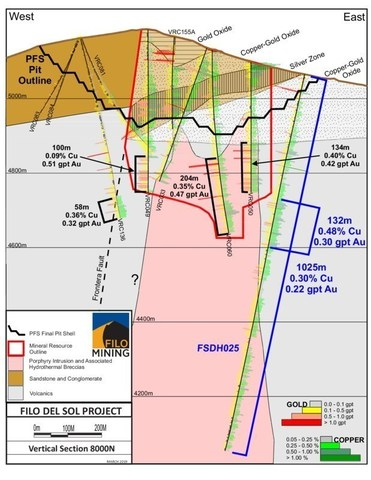 Filo Section 8000N (CNW Group/Filo Mining Corp.)