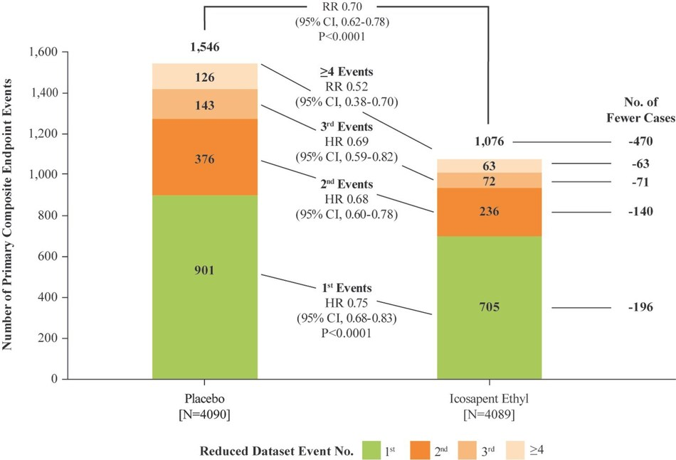 Figure 2: Distribution of First, Subsequent and Total MACE Events for Patients Randomized 1:1 to Icosapent Ethyl Versus Placebo (CNW Group/HLS Therapeutics Inc.)