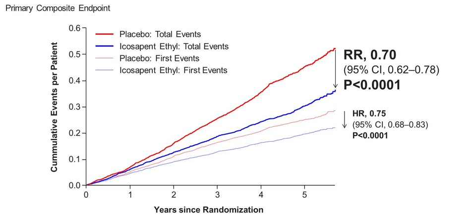 Figure 1: Total (First and Subsequent) Event Curves and Time to First Primary Composite Endpoint Curves (CNW Group/HLS Therapeutics Inc.)
