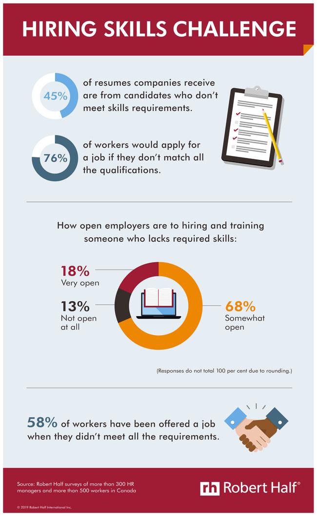 Solving the skills gap. (CNW Group/Robert Half Canada)