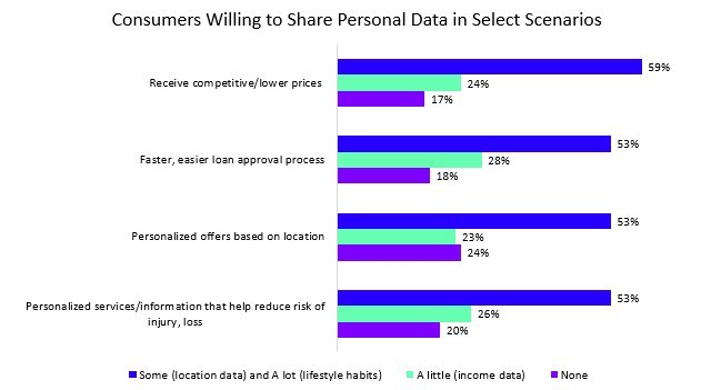 Consumers willing to share personal data in select scenarios. (CNW Group/Accenture)