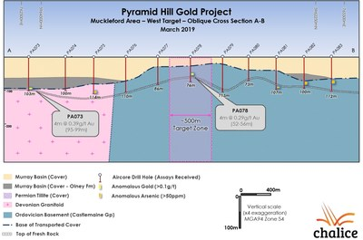 Figure 3. West Target Oblique Cross Section A-B. (CNW Group/Chalice Gold Mines Limited)