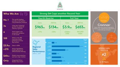 安道麦四季度销售额增长17%,净利润增长79%