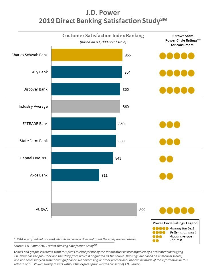 J.D. Power 2019 Direct Banking Satisfaction Study