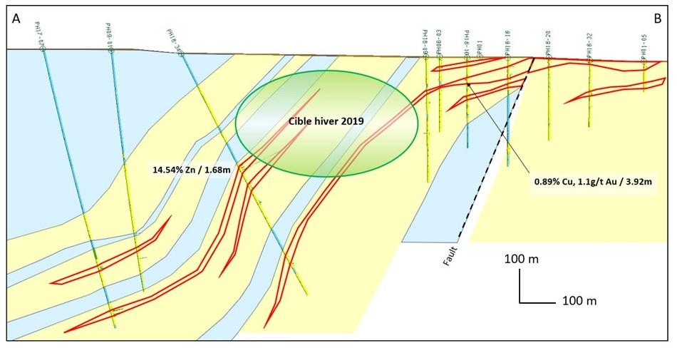 Figure 2 - Section géologique sommaire des zones de zinc et de cuivre. La figure 2 démontre la section géologique sommaire montrant la localisation des lentilles minéralisés à faible teneur, dans lesquelles se trouvent les zones de zinc et de cuivre à haute teneur. La zone de cuivre se retrouve dans la partie peu profonde vers le sud-est (B). (Groupe CNW/Champion Iron Limited)