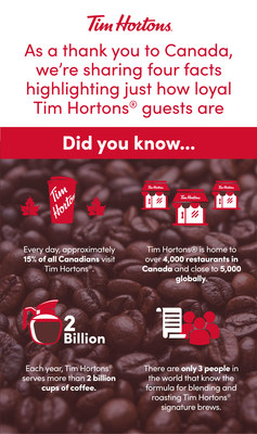 As a thank you to Canada, we're sharing four facts highlighting just how loyal our Tim Hortons® guests are. (CNW Group/Tim Hortons)