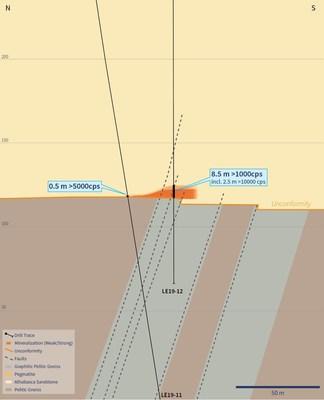 Figure 3 – Cross-Section 4485E (Showing Drill Hole LE19-12) (CNW Group/IsoEnergy Ltd.)