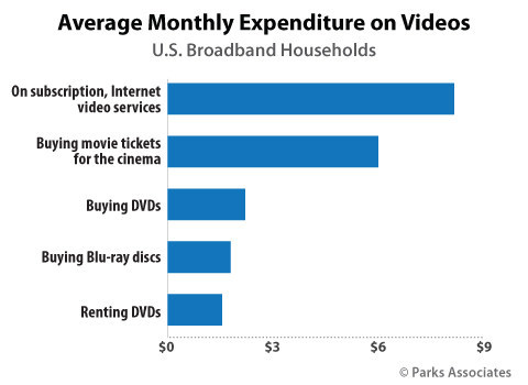 Parks Associates: Average Monthly Expenditure on Videos