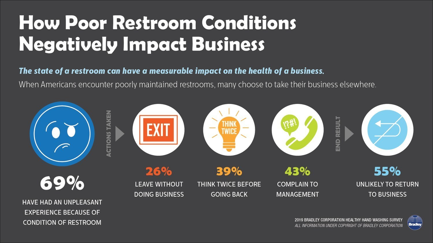 According to the Healthy Hand Washing Survey by Bradley Corp., poor restroom conditions can negatively impact a business.