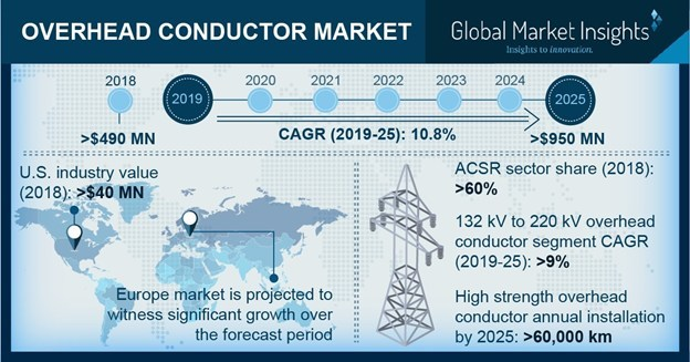 The worldwide overhead conductor market is expected to surpass USD 950 million by 2025 supported by increasing focus toward refurbishment & retrofit of existing grid infrastructure.