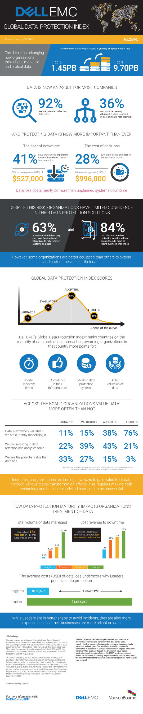 Dell EMC Global Data Protection Index