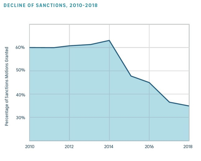Percentage of sanctions motions granted over time. (PRNewsfoto/Logikcull)