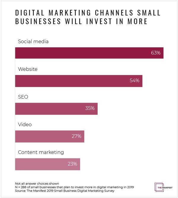 Small businesses will invest more in social media, their website, and SEO in 2019, according to new survey data from The Manifest.