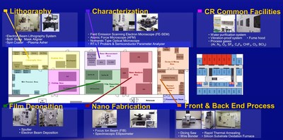 Namiki Foundry: Nanofabrication cleanroom facilities that includes 30 pieces of processing equipment in the 235m2 clean room