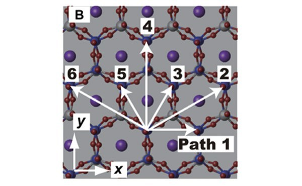 Structure of muscovite mica and considered sliding directions