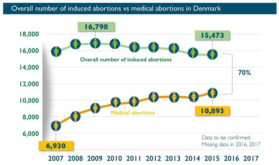 Example of data from Denmark