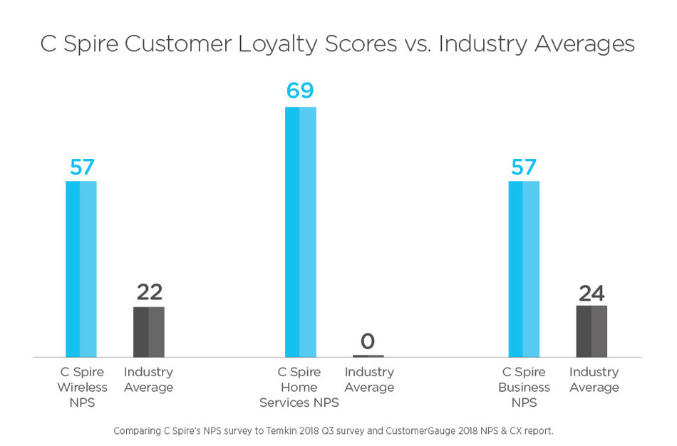A recent independent study shows C Spire, a leading technology and telecommunications services company, is outdistancing competitors in Net Promoter Score – a loyalty metric that shows how willing customers are to return to the firm or recommend the company to friends, family and others.  C Spire Business and Wireless NPS scores were more than double their respective industry averages, and Home Services ranked 69 times higher than the norm.