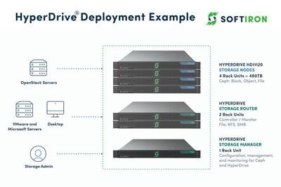 SoftIron HyperDrive Deployment Example