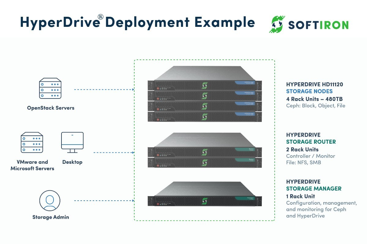 SoftIron Launches World First Unified Storage Manager