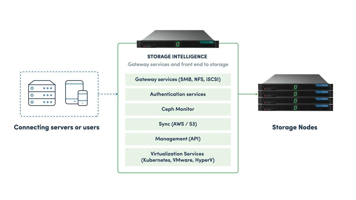 SoftIron Launches HyperDrive® Storage Router | Hyperdrive Wiring Diagram |  | PR Newswire