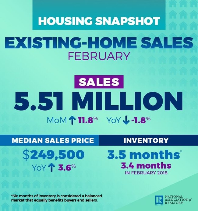 2019 Existing Home Sales Infographic