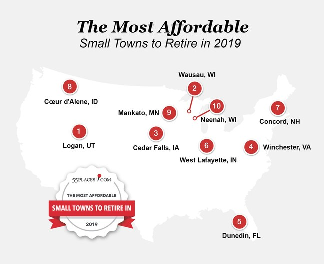 Ten of the 20 most affordable small towns to retire in 2019 based on 55places.com rankings.
