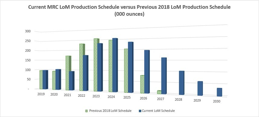 Figure 2 – Current Life of Mine Production Schedule VS Previous Schedule (CNW Group/Atlantic Gold Corporation)