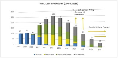 Figure 1 – MRC Consolidated Operations Forecast Life of Mine Production Schedule (CNW Group/Atlantic Gold Corporation)