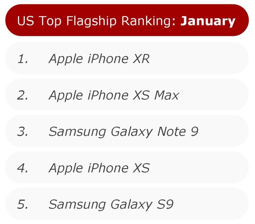 US Top Flagship Ranking: January