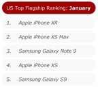January Marks 14th Consecutive Month of YoY decline in US Smartphone Sales