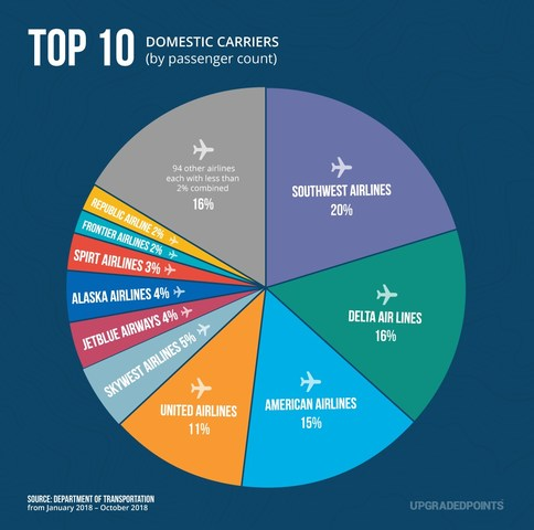 upgraded points reveals latest study  top us airlines