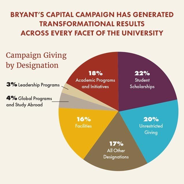 Bryant's capital campaign has generated transformation results across every facet of the University.