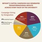 Bryant University's Historic Capital Campaign Tops $100 Million