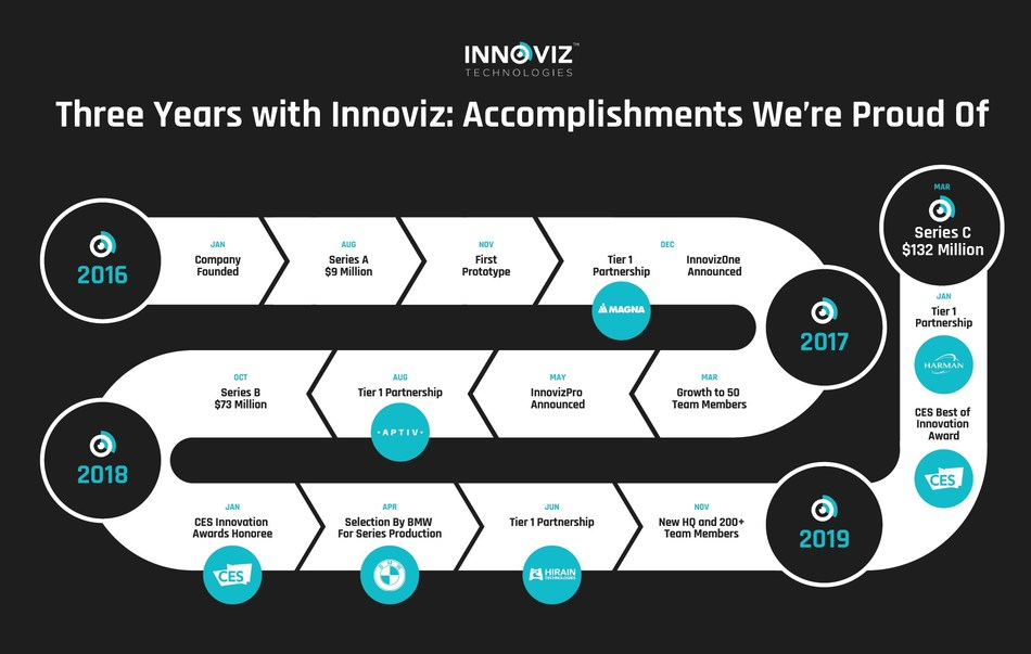 Innoviz's path to industry leadership includes first-of-its-kind customer wins, strategic partnerships with Tier 1 suppliers, impressive product development timelines, coveted industry accolades and more.