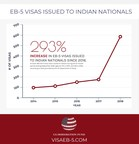 EB-5 Visas issued to Indians Quadruple over Two Years