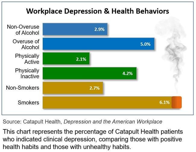 Workplace Depression & Health Behaviors