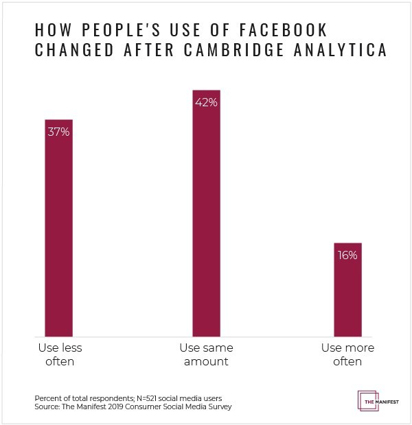 Despite some social media users' negative view of Facebook after Cambridge Analytica, nearly 60% still use Facebook the same amount or more, according to new survey data from The Manifest.