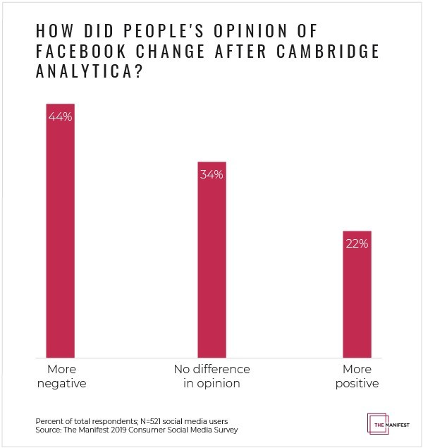 Nearly half of social media users surveyed (44%) said their view of Facebook became more negative after Cambridge Analytica, according to new data from The Manifest.