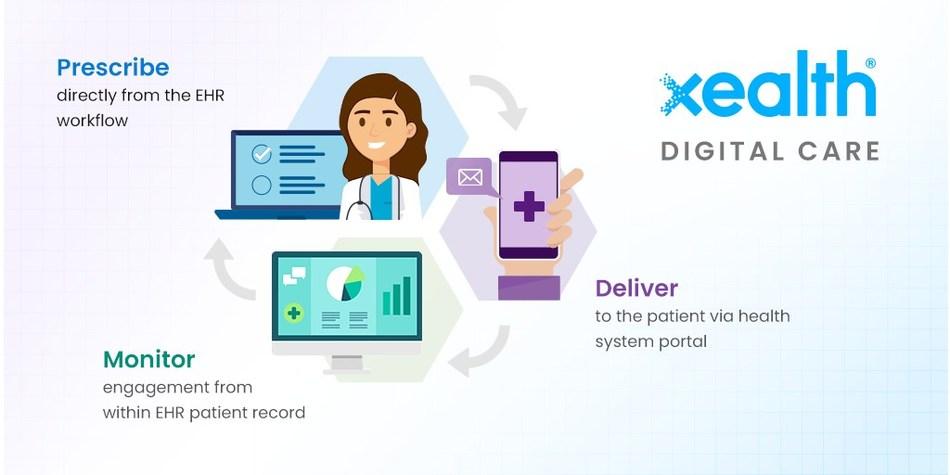 Xealth's digital prescribing, delivering, monitoring cycle.